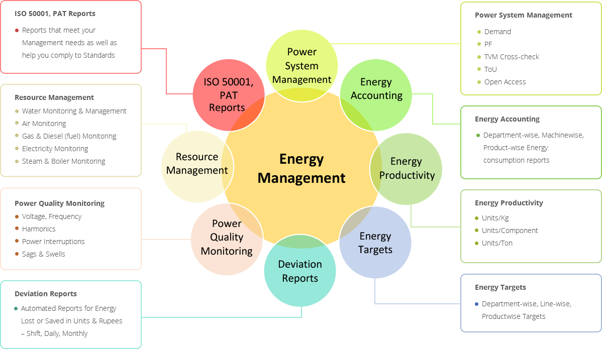 Energy Management System on Premise