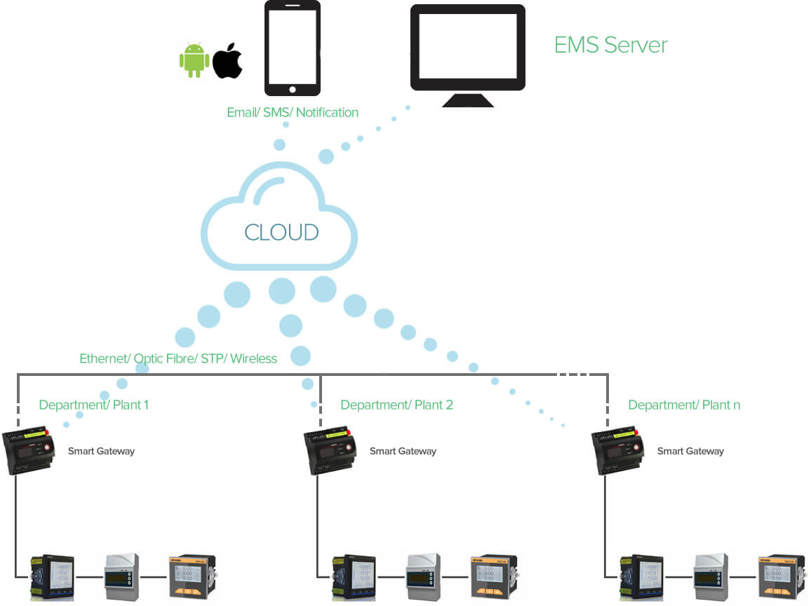 Energy Management System on Cloud